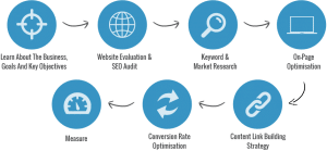 seo-services-in-Pakistan-300x139 Seo Services In Pakistan